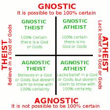 agnostic theist